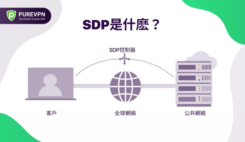 SDP是什麽