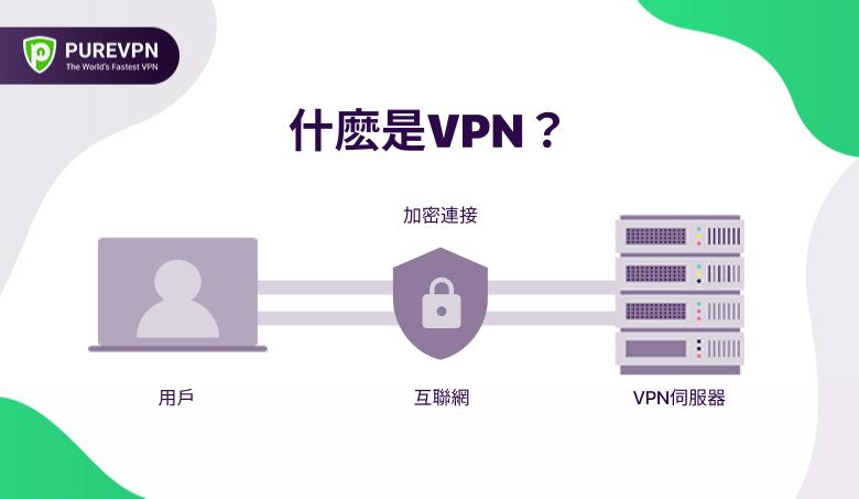 VPN是什麽