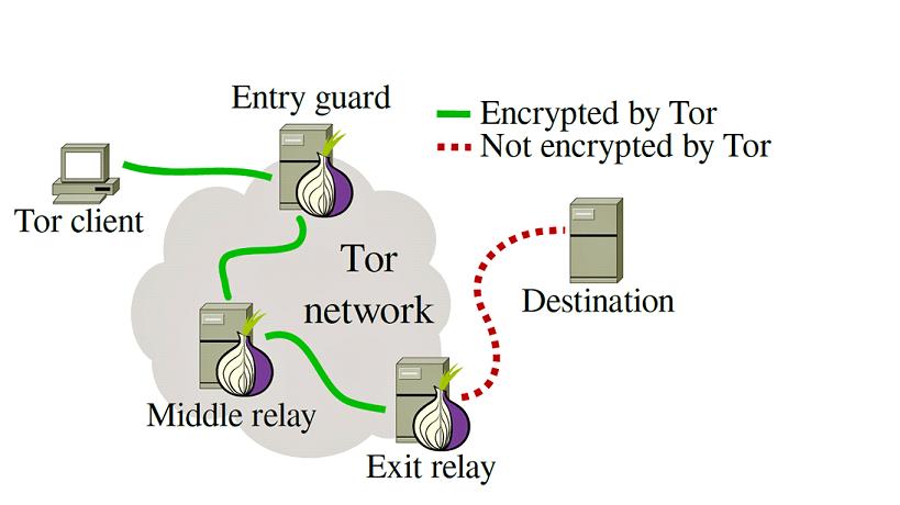 Tor如何工作